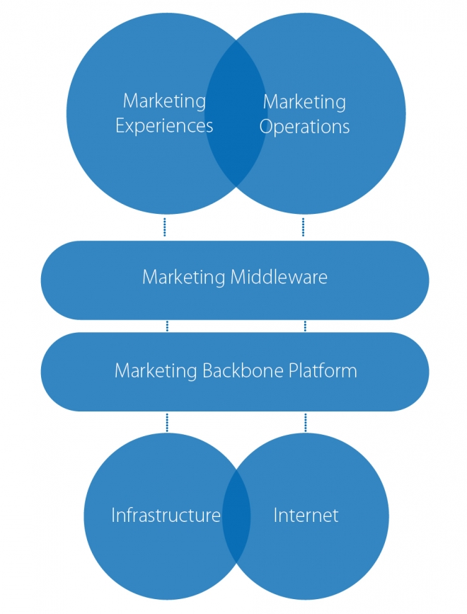 Categories of Tech Marketing